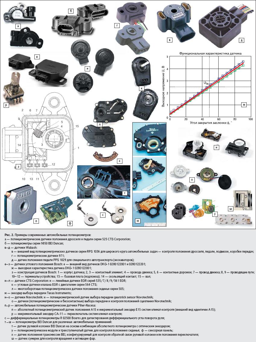 Примеры современных автомобильных потенциометров