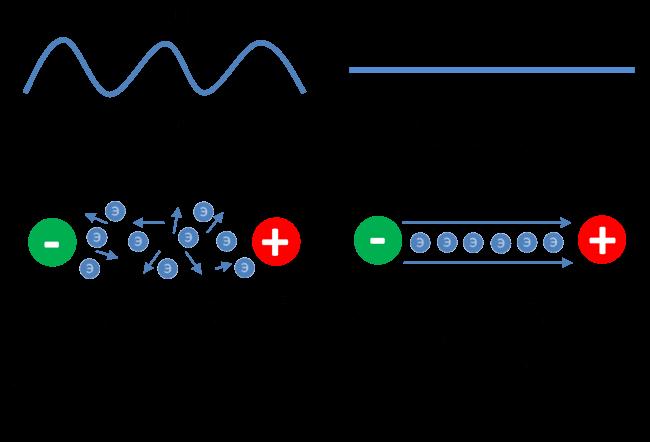 Какая разница между переменным и постоянным током