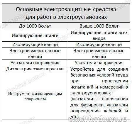 основные средства защиты в электроустановках до 1000В