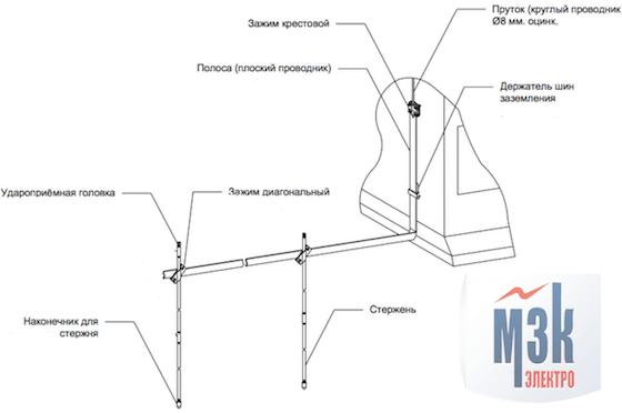 Схема отвода тока от системы внешней молниезащиты к модульному заземлителю