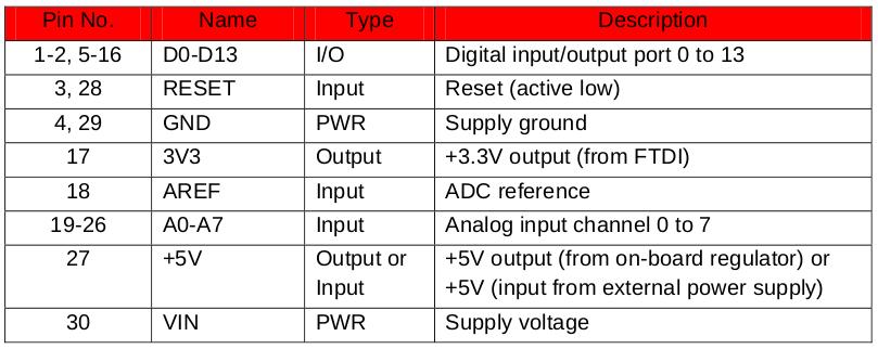 Таблица-Распиновка-платы-Arduino-Nano