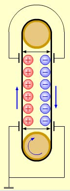 Закон Кулона: формула, определение, сила взаимодействия зарядов, коэффициент, применение на практике