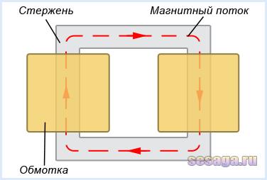 Схематичное изображение трансформатора стержневого типа