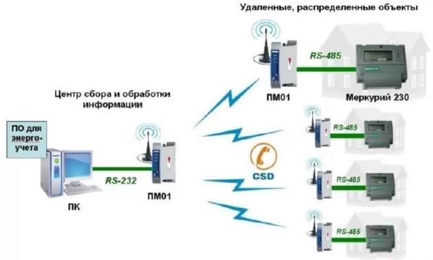 Система АСКУЭ 5
