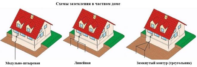Как правильно сделать контур заземления в частном доме - расчёт схемы и монтаж