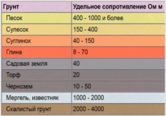 данные удельного сопротивления грунта