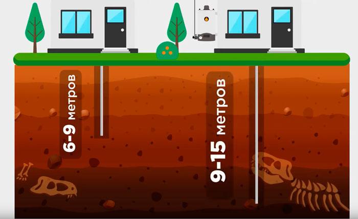 нормативы для модульно штыревого заземления на сколько метров забивать
