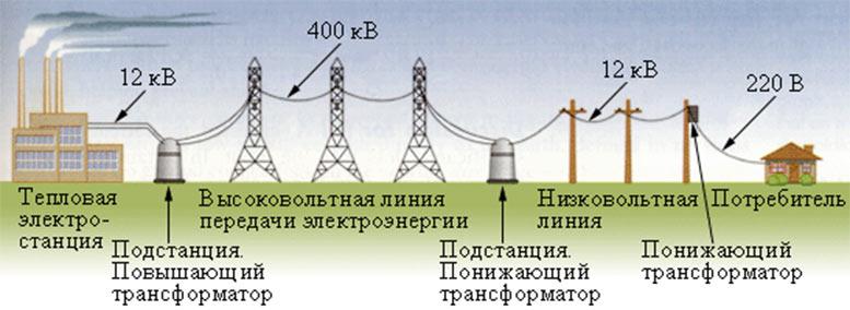 ЛЭП -  линии электропередач, виды, воздушные, высоковольтные, кабельные ЛЭП