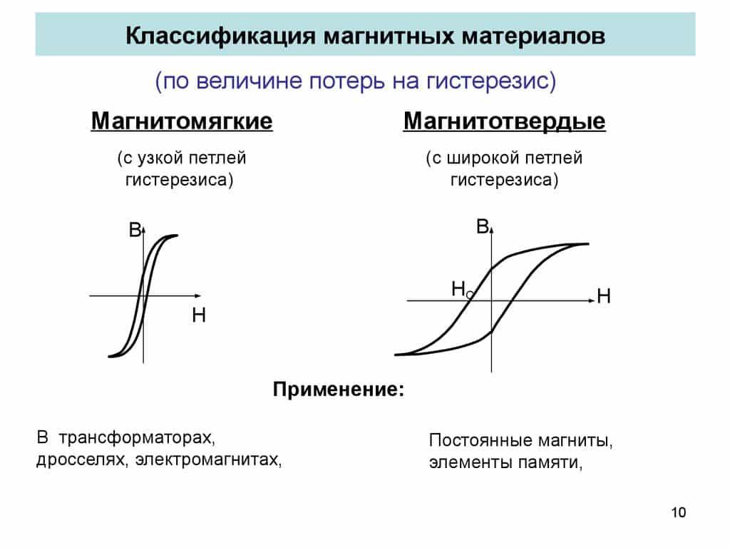 Классификация магнитных материалов