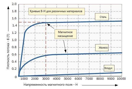 намагниченность или кривая B-H