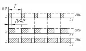 ШИМ pwm контроллер: принцип работы, область применения, характеристики