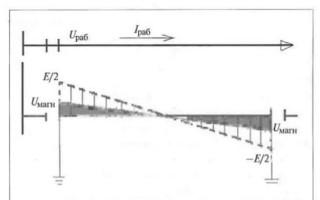 Наведенное напряжение: природа явления, способы измерения, меры защиты