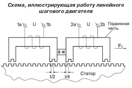 Линейный шаговый двигатель схема рабты