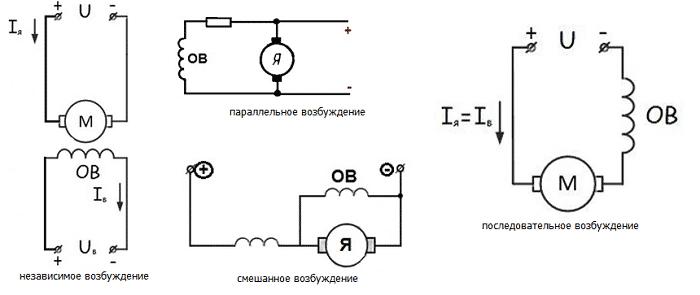 способы возбуждения электродвигателей