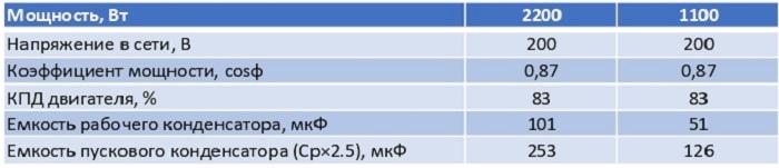 Таблица расчета емкости конденсатора