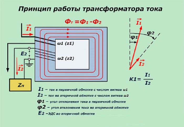 Работа трансформатора