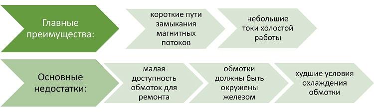 Какой выбрать трансформатор