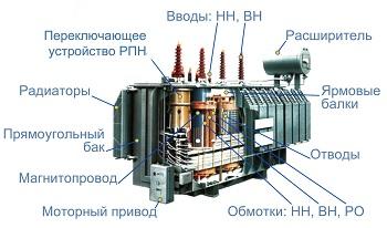 схема устройства масляного трансформатора