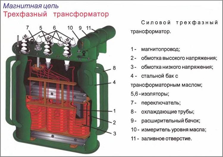 устройство трехфазного трансформатора