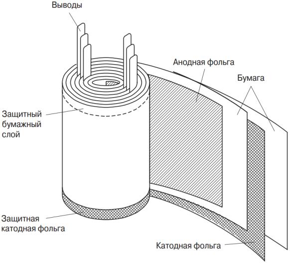 Устройство электролитического конденсатора