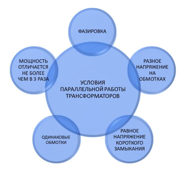 Условия параллельной работы трансформаторов