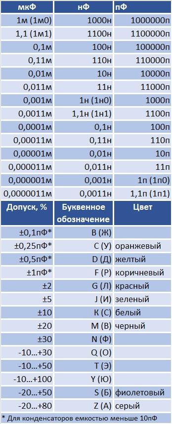 Что такое плоские конденсаторы