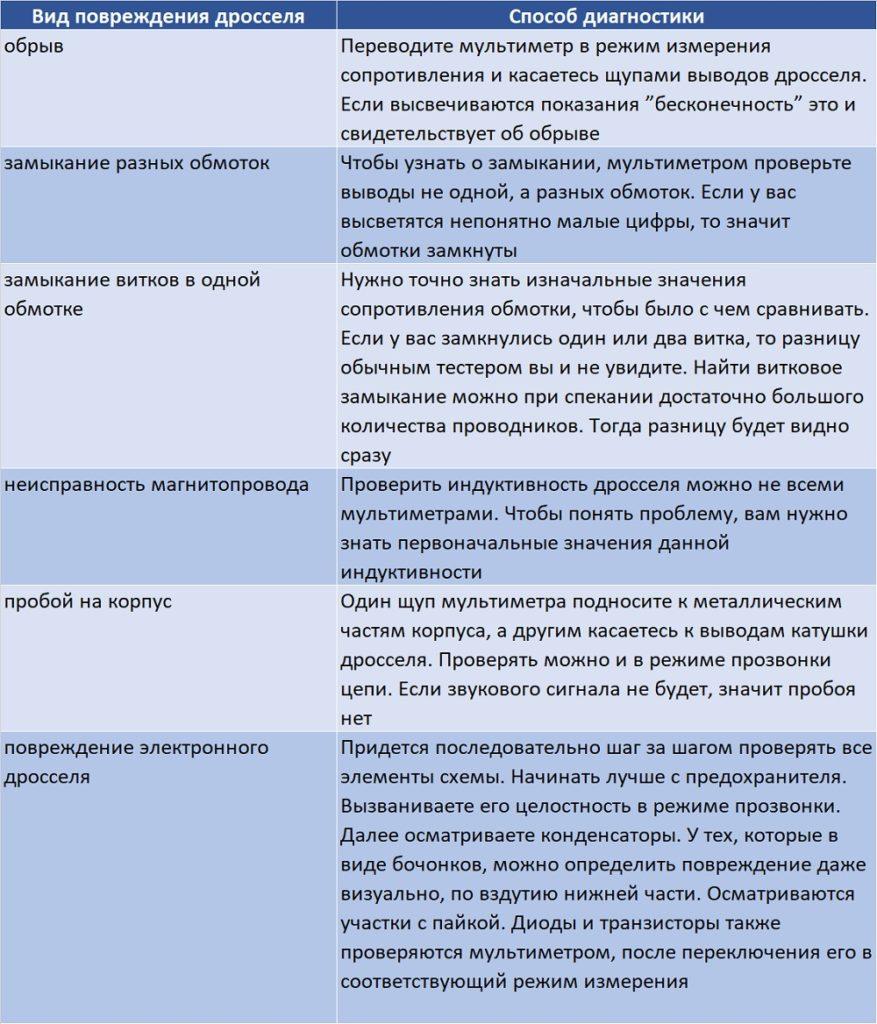 Основные поломки дросселя и способы проверки мультимером