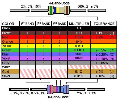 Таблица номиналов сопротивлений по цветным полосам