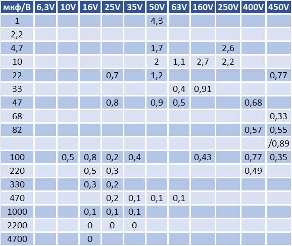 Таблица расчета емкости