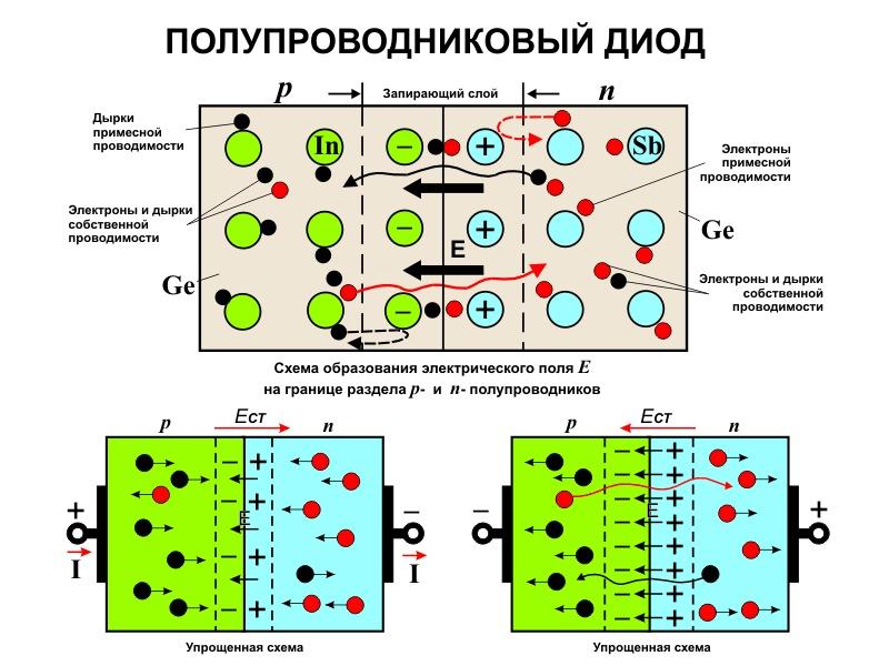 P-n-переход в полупроводнике.