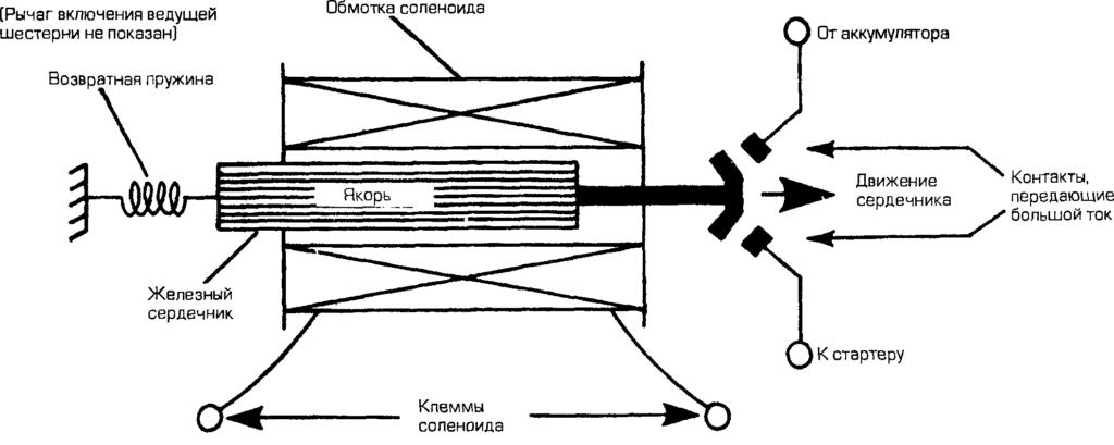 Схема работы соленоида.