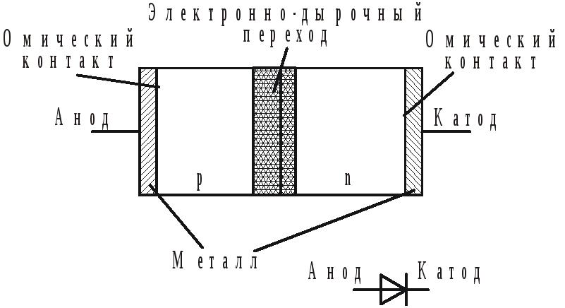 Что такое полупроводниковые диоды и как они устроены