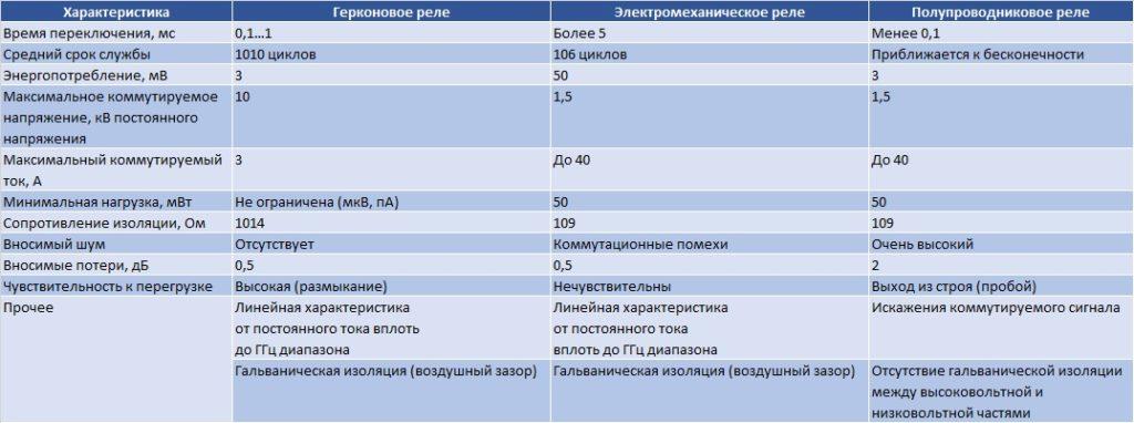 характеристики герконовых реле