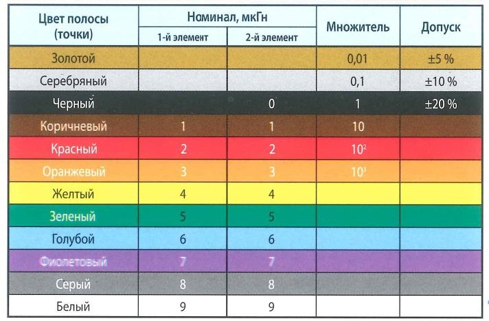 Цветовая маркировка индуктивности.