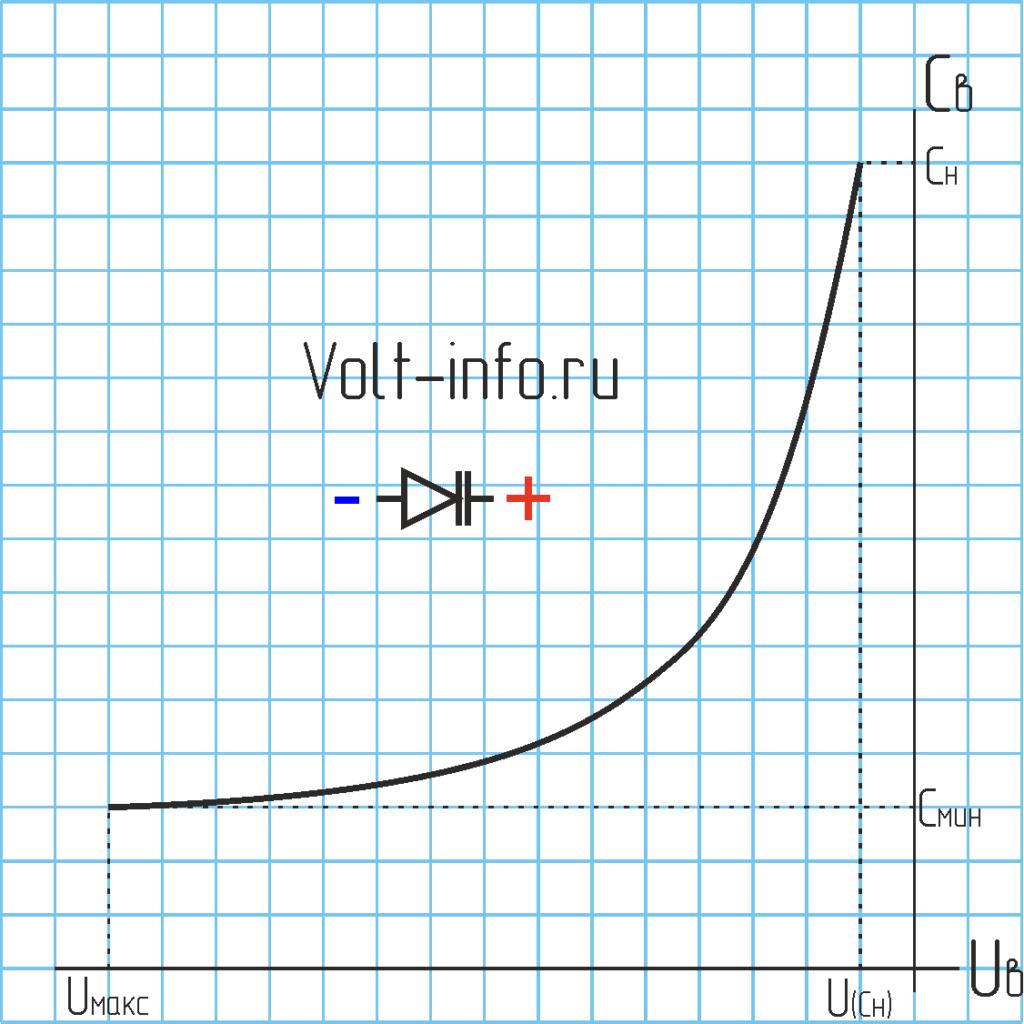 График напряжения варикапа.