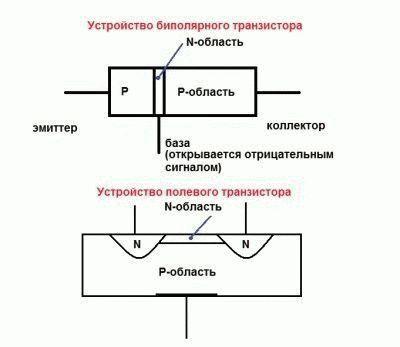 Типы транзисторов.