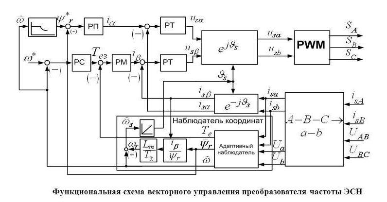 Функциональная схема векторного управления