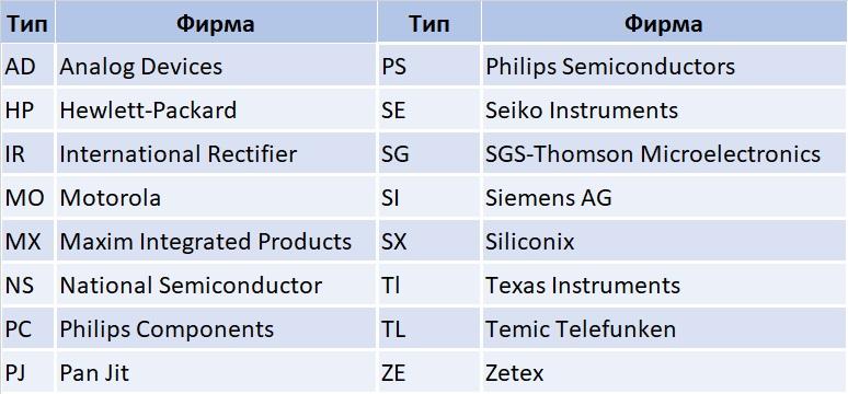 Маркировочные коды транзисторов