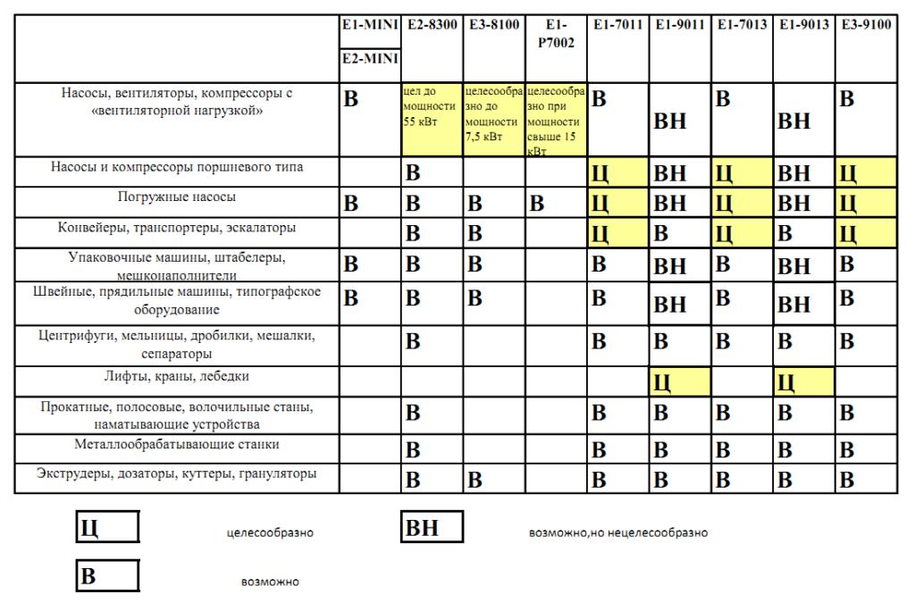 Таблица моделей преобразователей частоты