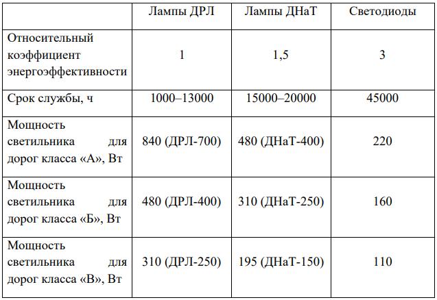 Сравнение светодиодных и ламповых светильников
