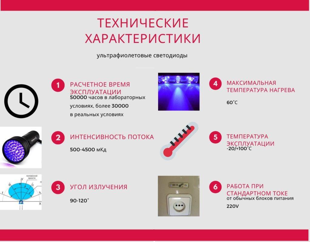 технические характеристики ультрафиолетовых светодиодов