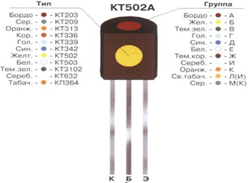 Цветовая маркировка транзисторов.