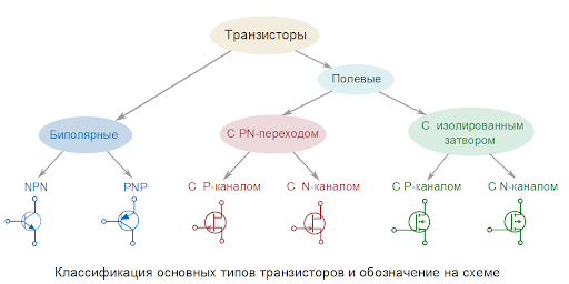 Классификация транзисторов.