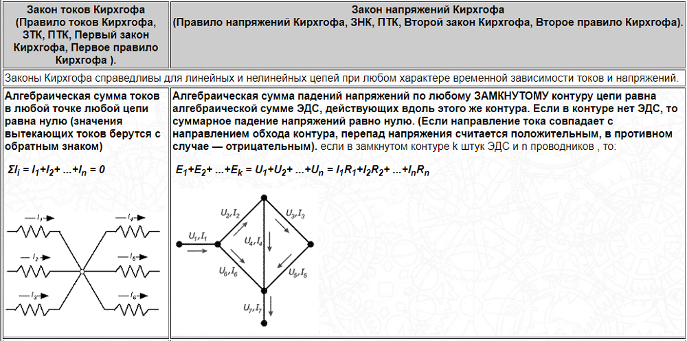 Правила Кирхгофа для тока и напряжения кратко