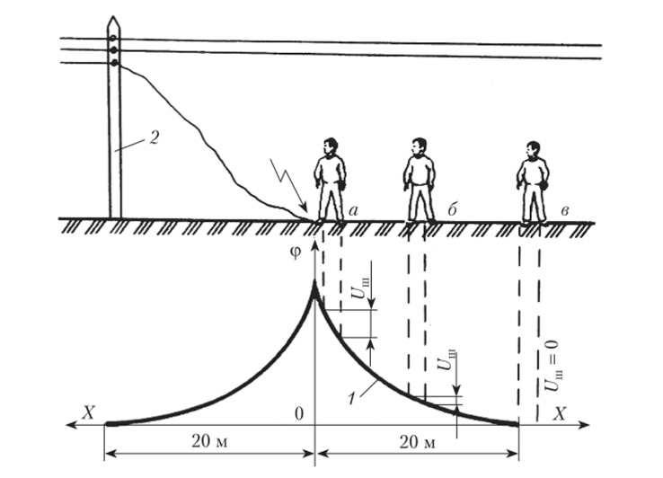 Опасность шагового напряжения