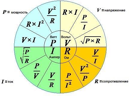 Основные электротехнические формулы