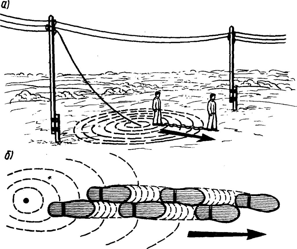 Механизм появления шагового напряжения