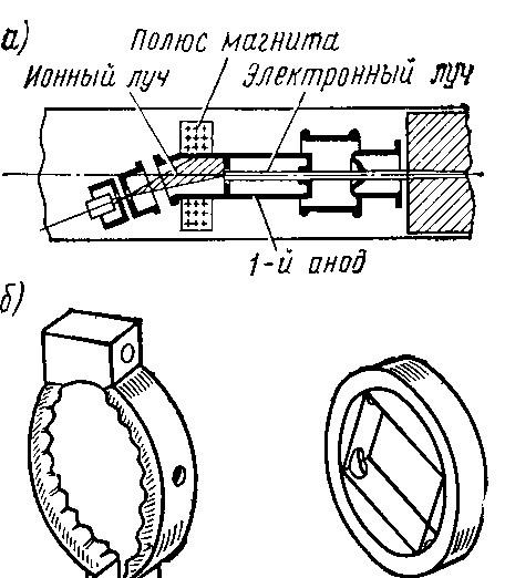 ионная ловушка кинескоп