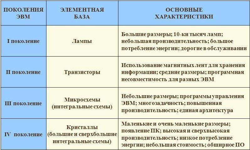 Таблица элементная база в поколениях ЭВМ