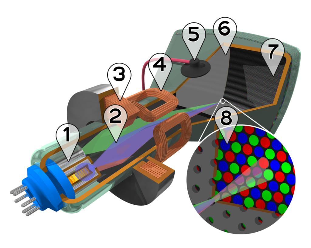 кинескоп цветного изображения